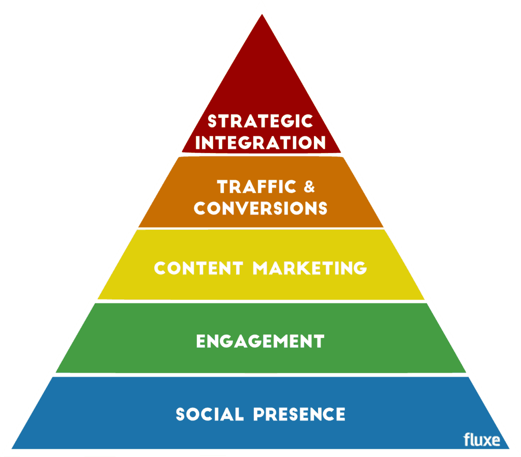 Maslow's Hierarchy of Social Media Marketing - Fluxe