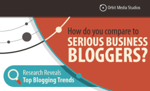 [Survey] How 1000+ Top Business Bloggers Create Content